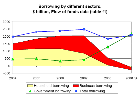 gov-v-household-borrowing