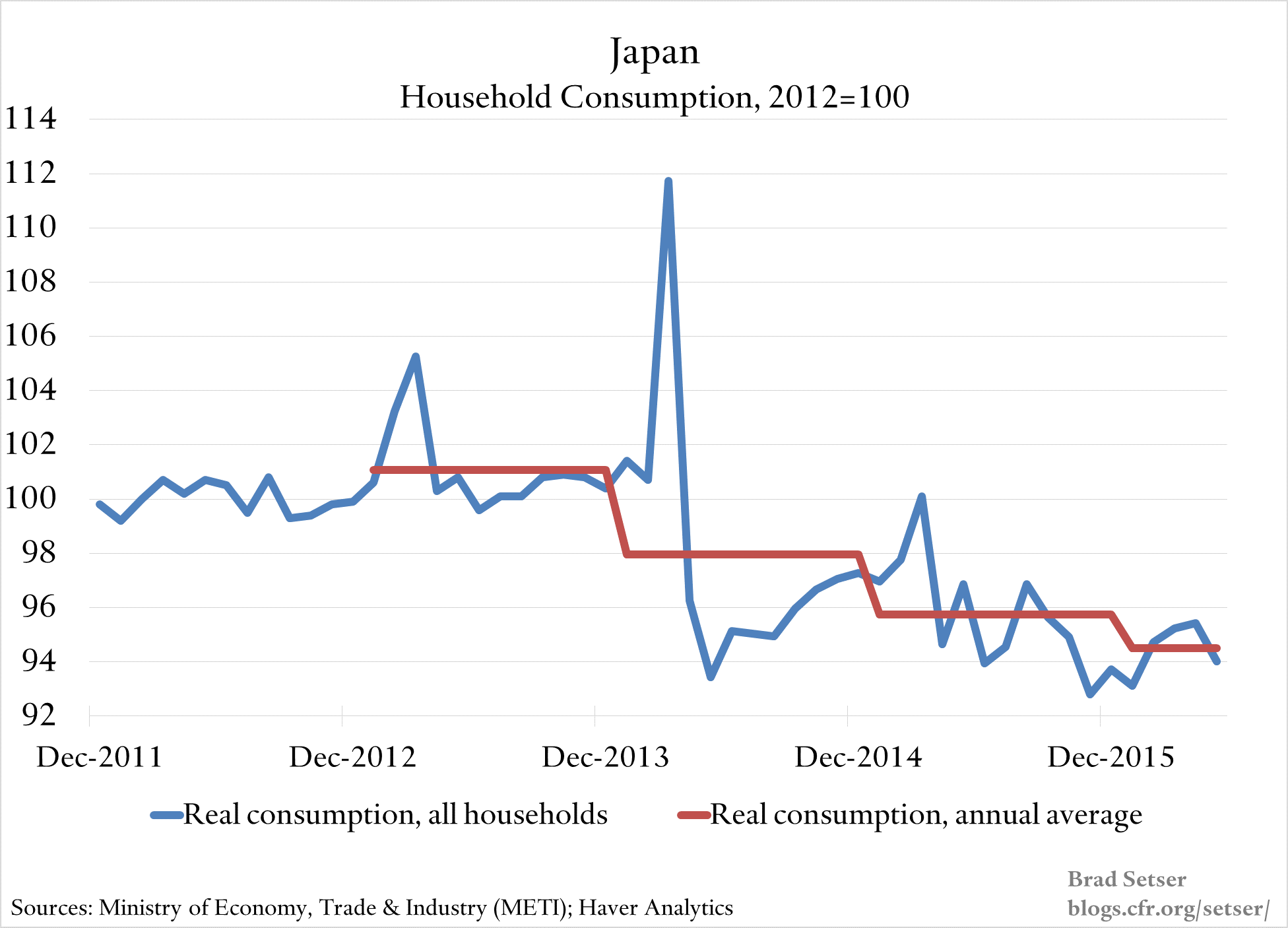 household-consumption