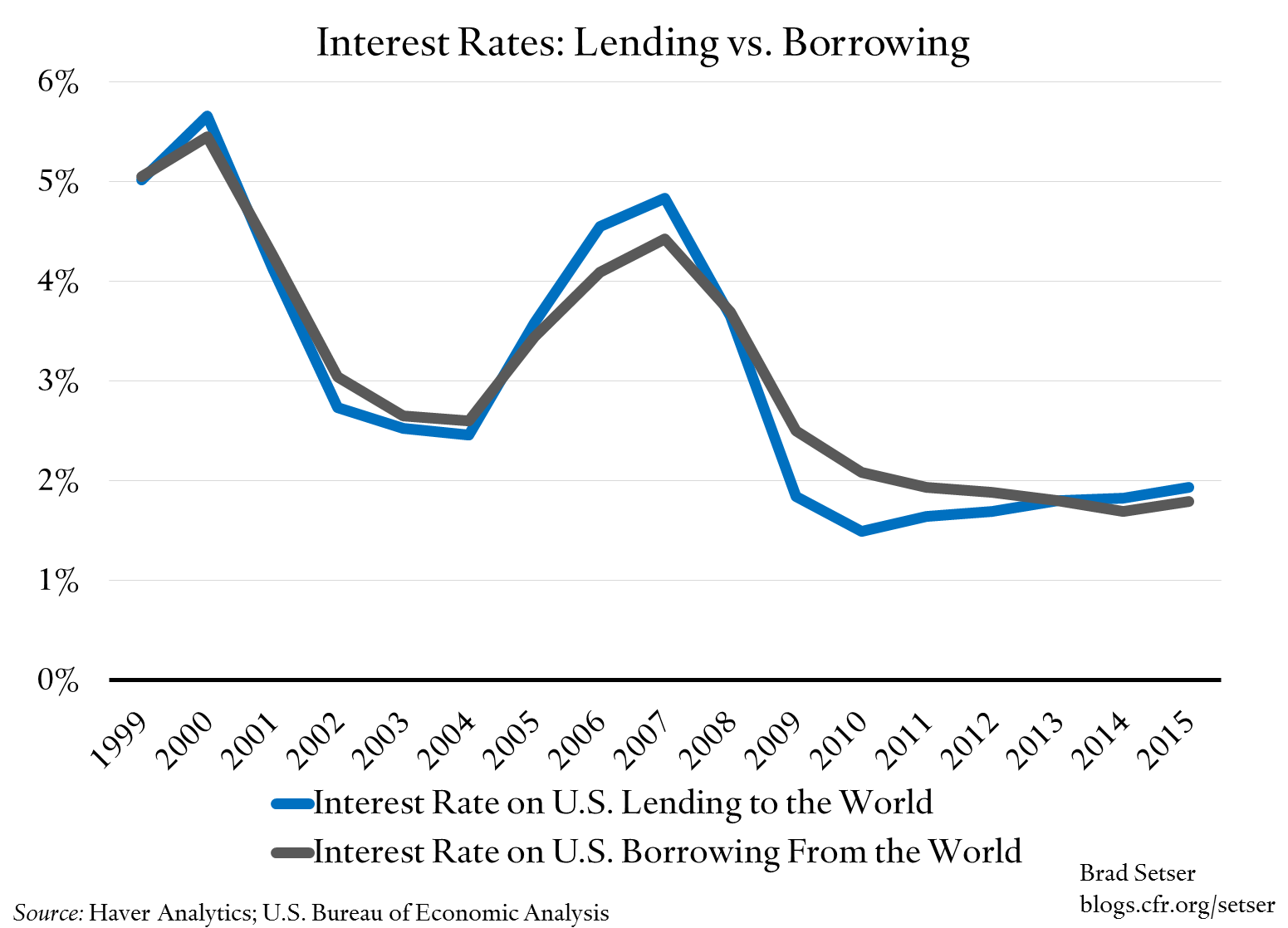 interest-rates-lending-v-borrowing