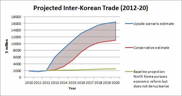 interkorean-trade