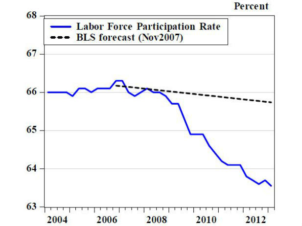 The Shrinking U.S. Labor Force and Fed Policy