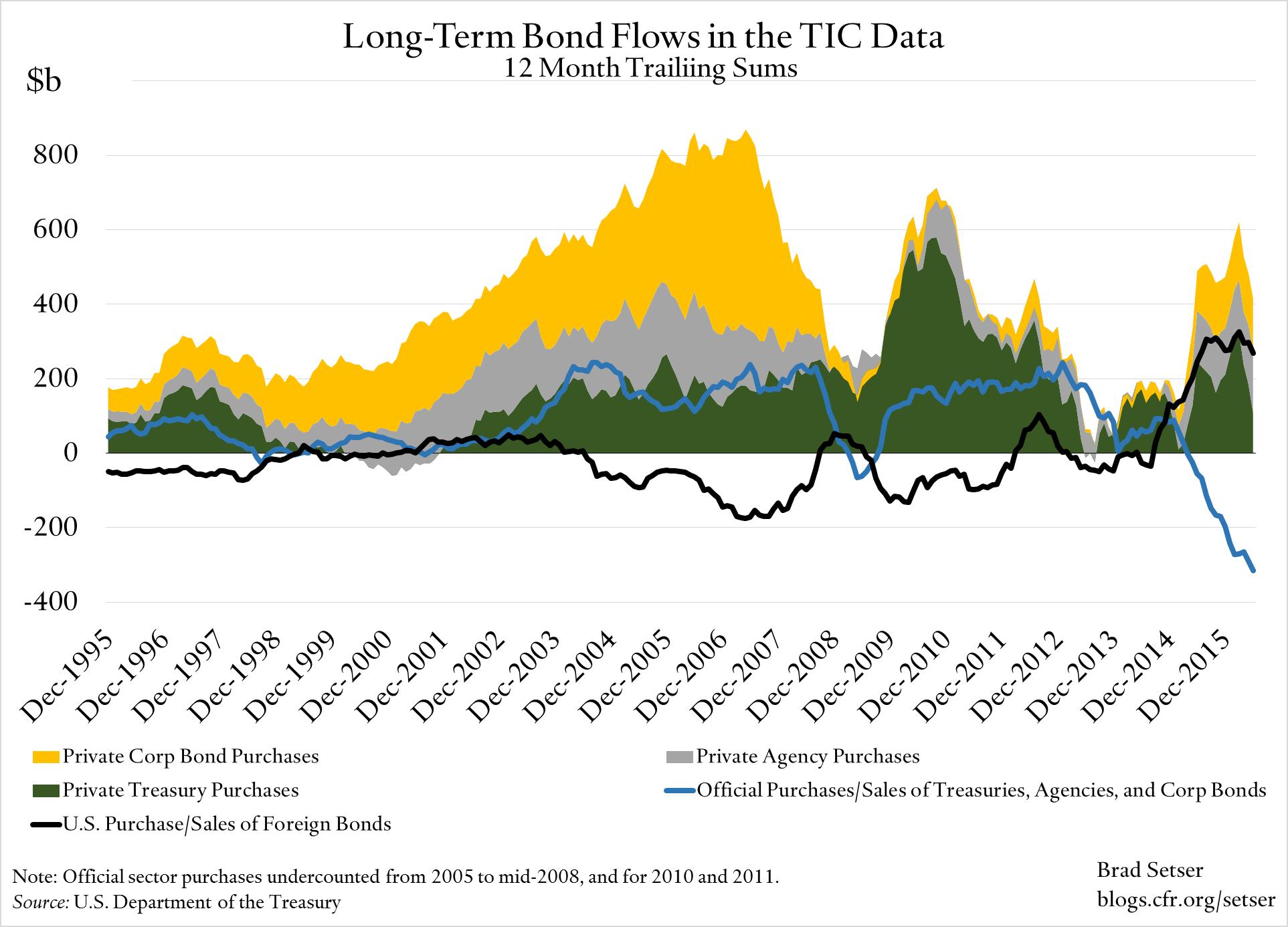 long-term-tic-bond-flows