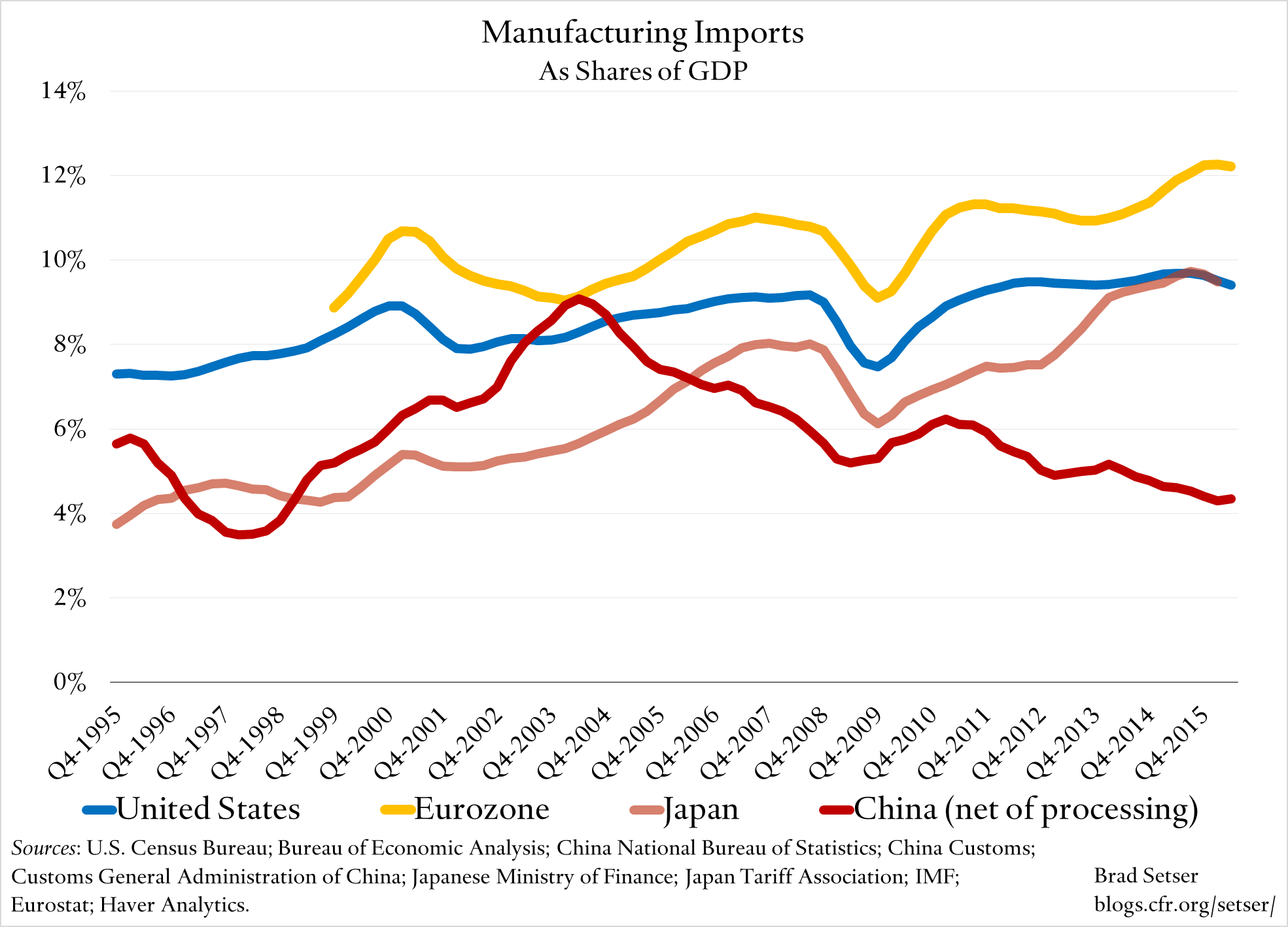 manufacturing-imports-gdp-share
