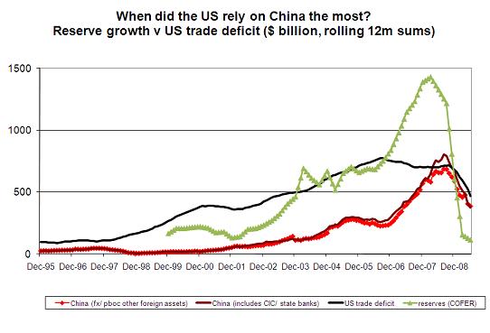 more-vulnerable-question-reserves-v-trade