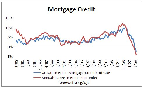 Mortgage credit and the housing boom