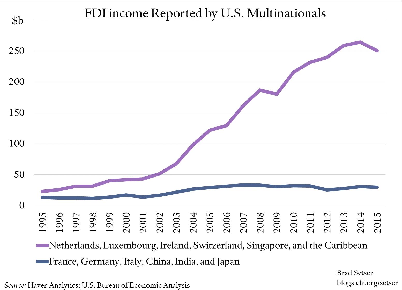 multinational-fdi-income