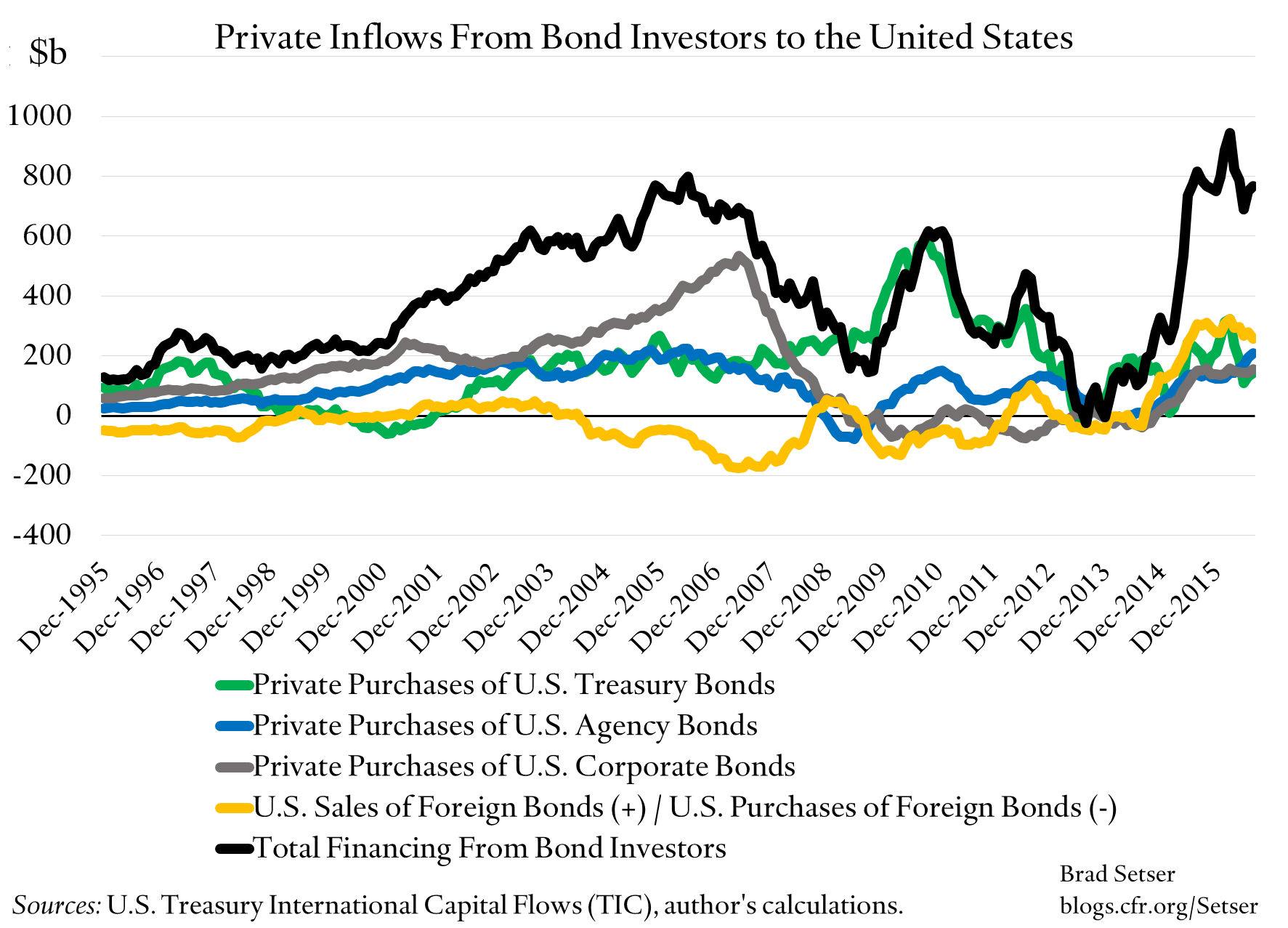 private-inflows-from-bond-investors