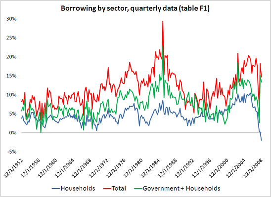 private-v-public-borrowing-thru-08-5
