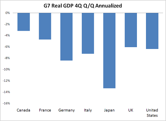 A grim Q4 in the G-7