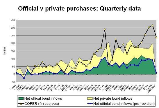 quarterly_official_flows