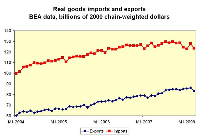 real_imports_and_exports_640