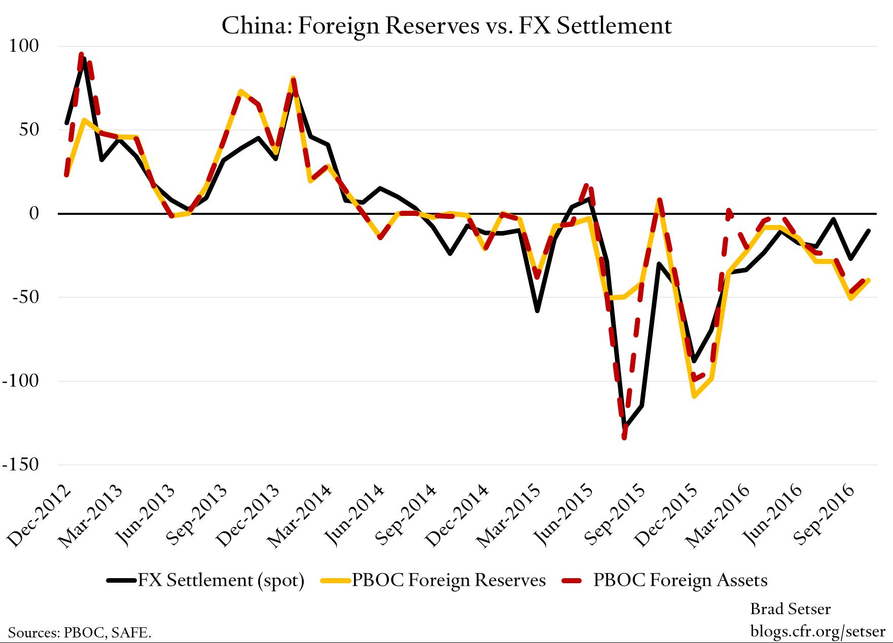 reserves-v-fx-settlement