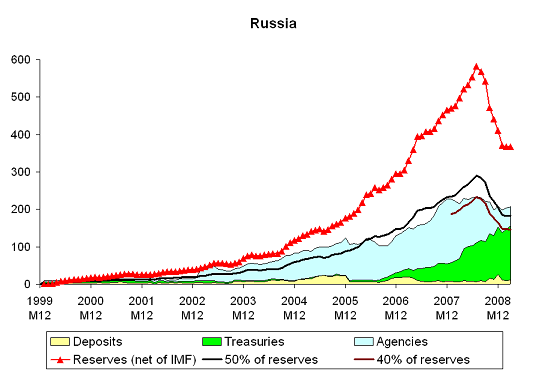 Russia's waning appetite for dollars