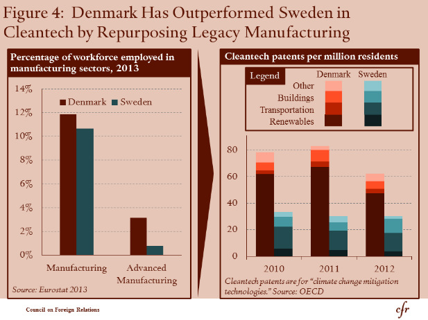 Denmark has outperformed Sweden in Cleantech by repurposing legacy manufacturing