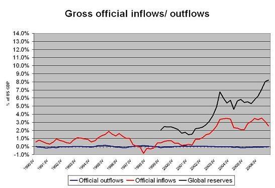 setser_gross_official_flows