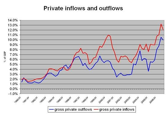 setser_gross_private_flows_01