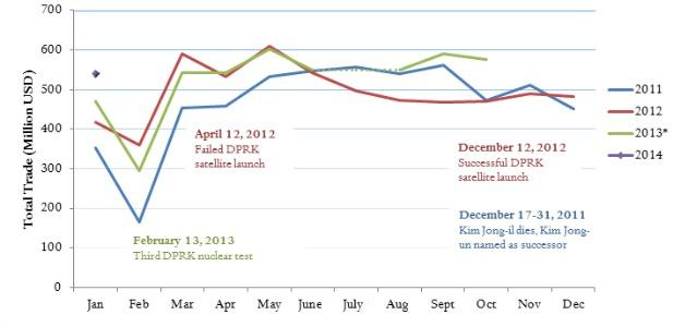 sino-nk trade graph