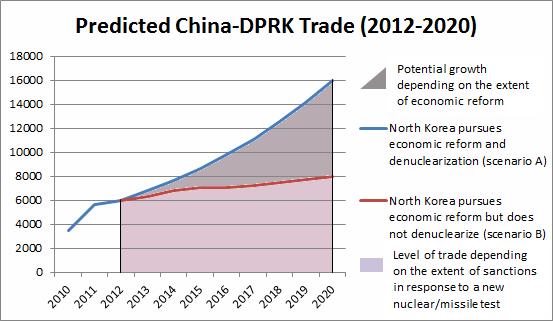 sino-dprk-trade