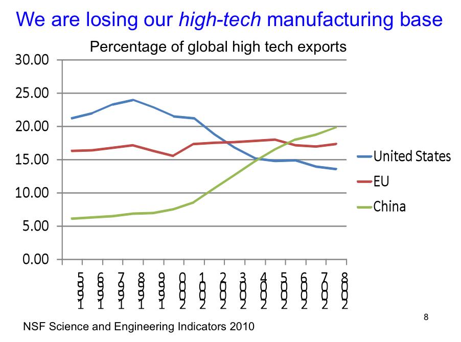 Misunderstanding High-Tech Trade