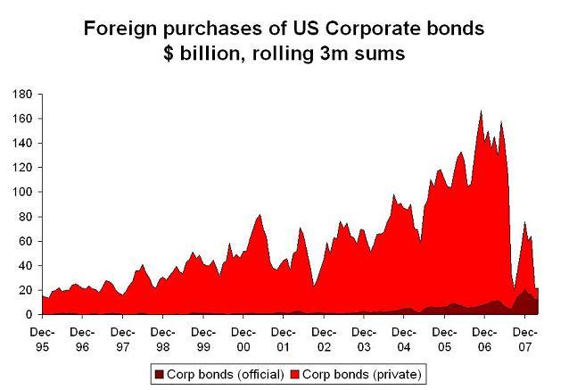 'tic-corporate-flows-3m.JPG'