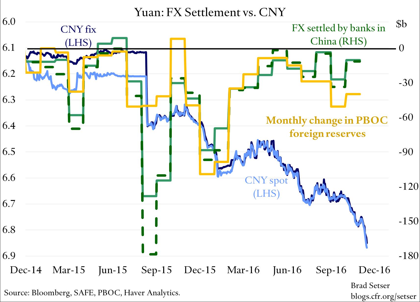 tracking-the-yuan-v-reserves-v-settlement