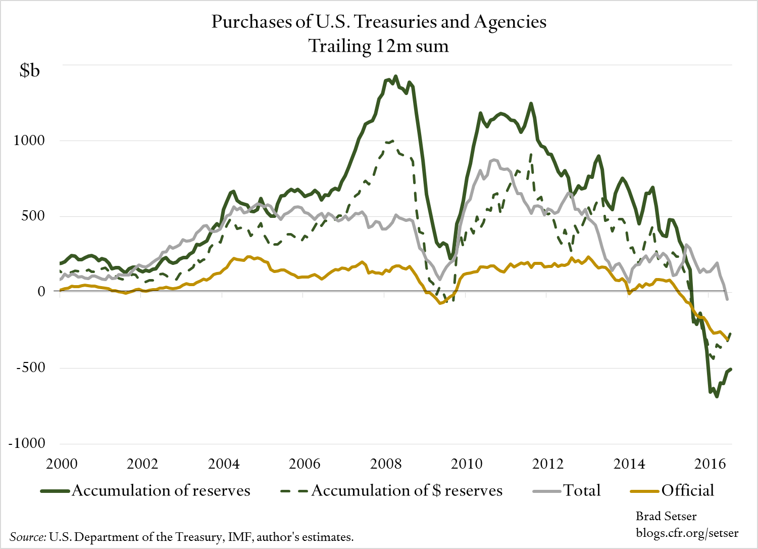 treasury-and-agency-purchases