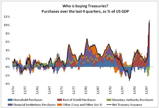 treasury-demand-q1-09-1