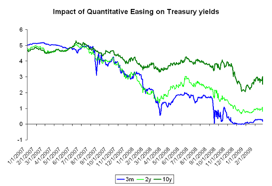 Last week's move in the Treasury market ...
