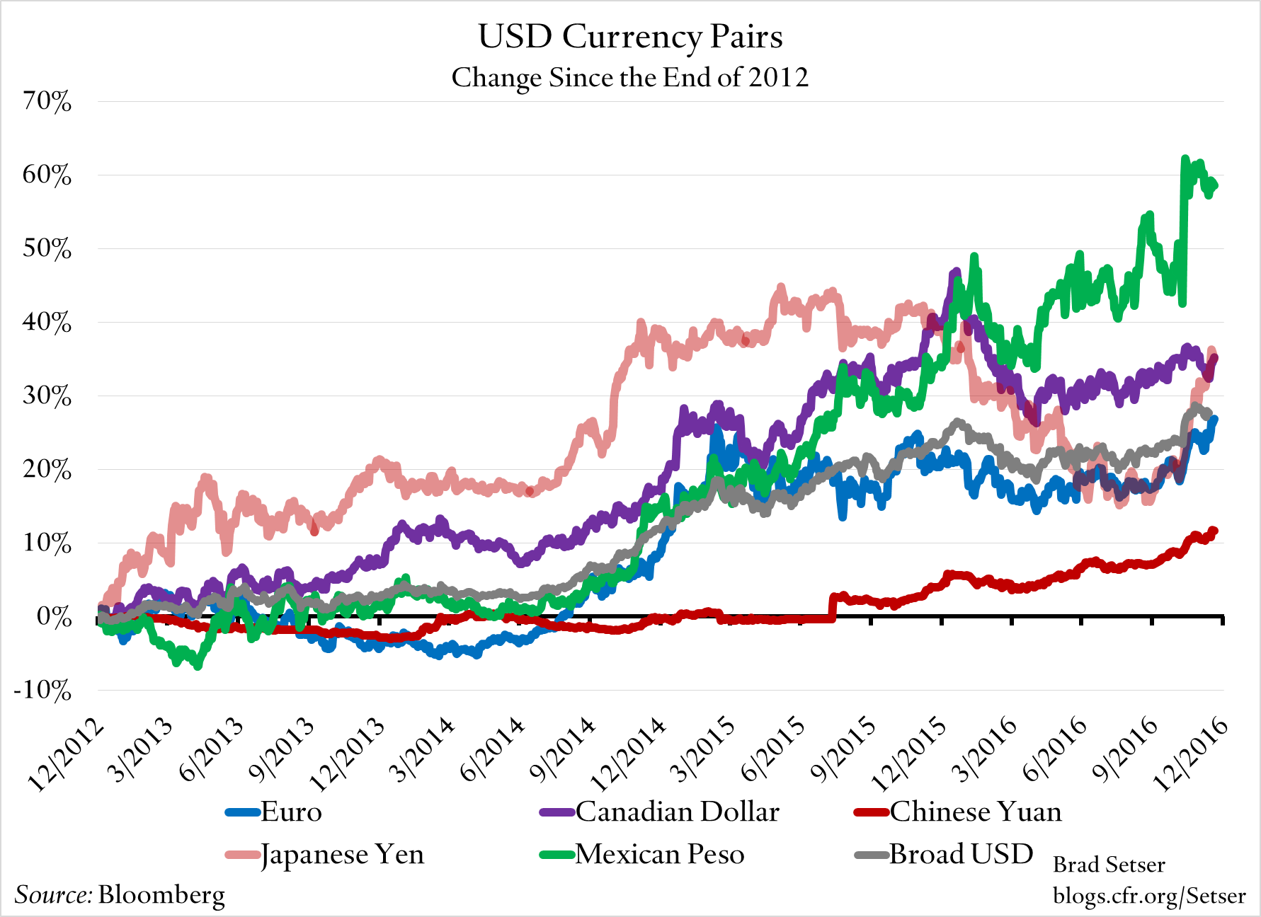 unweighted-usd-currency-pairs