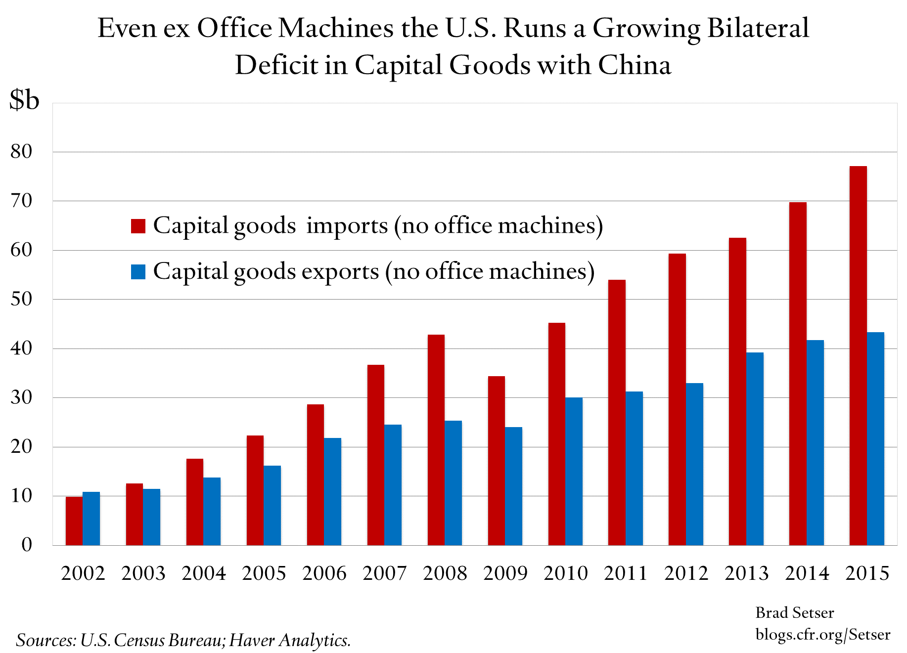 us-capital-goods-deficit