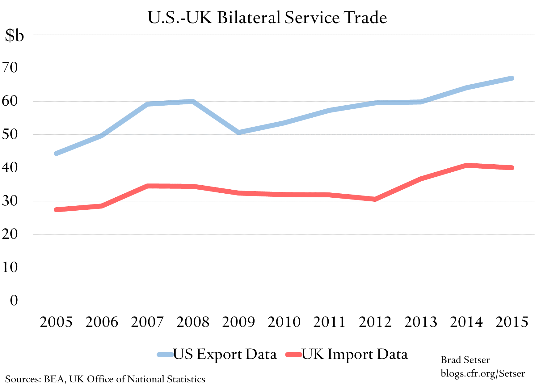 us-export-data