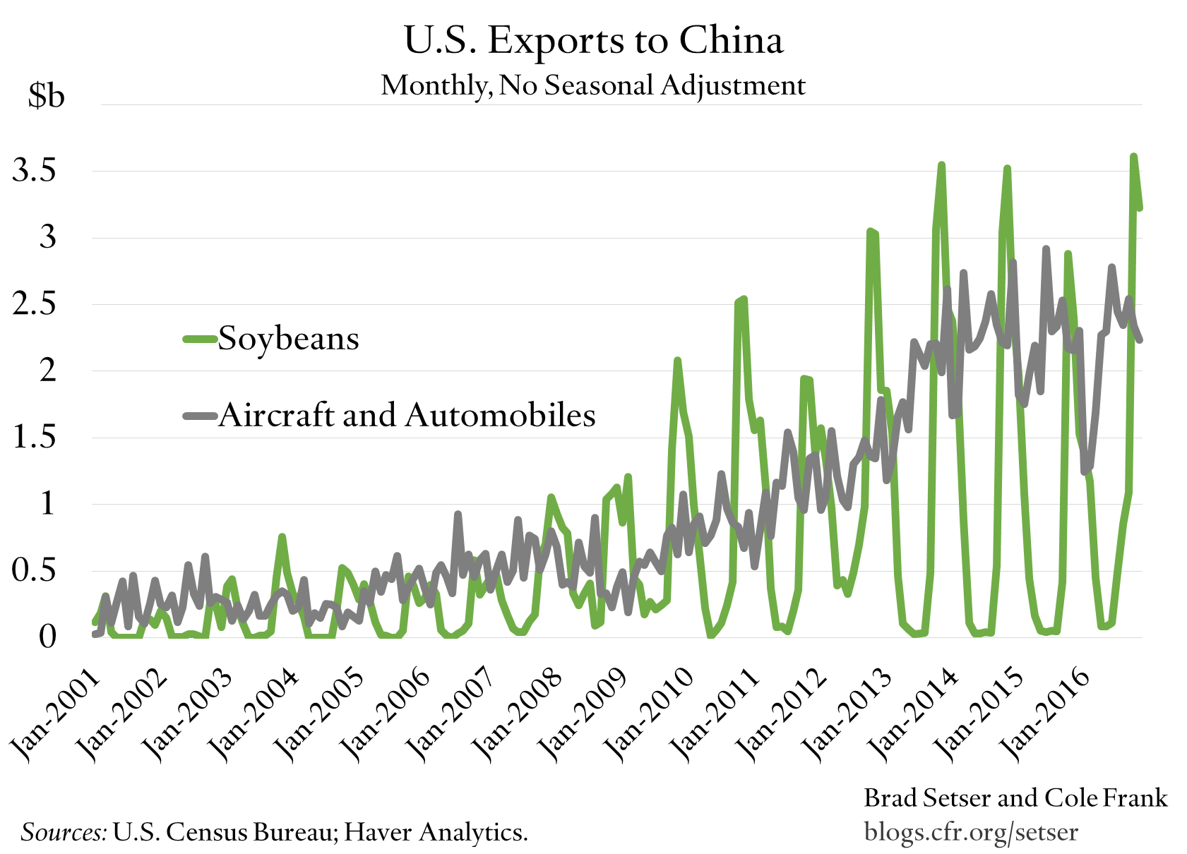 us-exports-to-china-soybeans-v-transportation