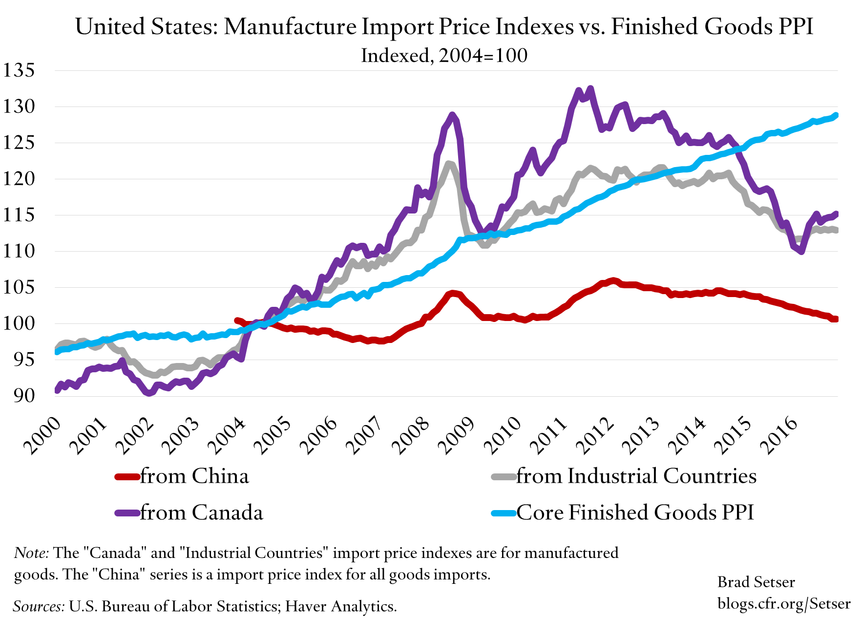 us-import-price-indexes