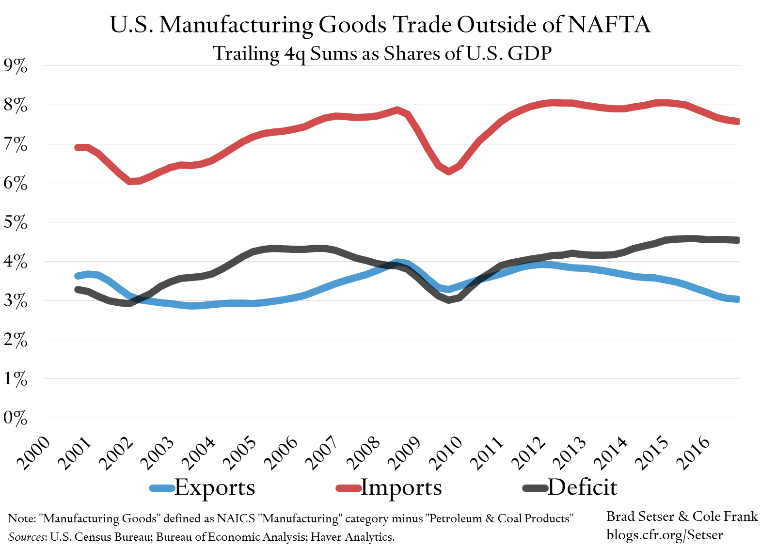 U.S. Manufacturing Exports—Excluding NAFTA—Are Surprisingly Small