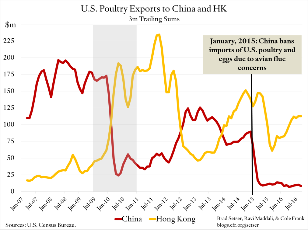 us-poultry-exprts-value
