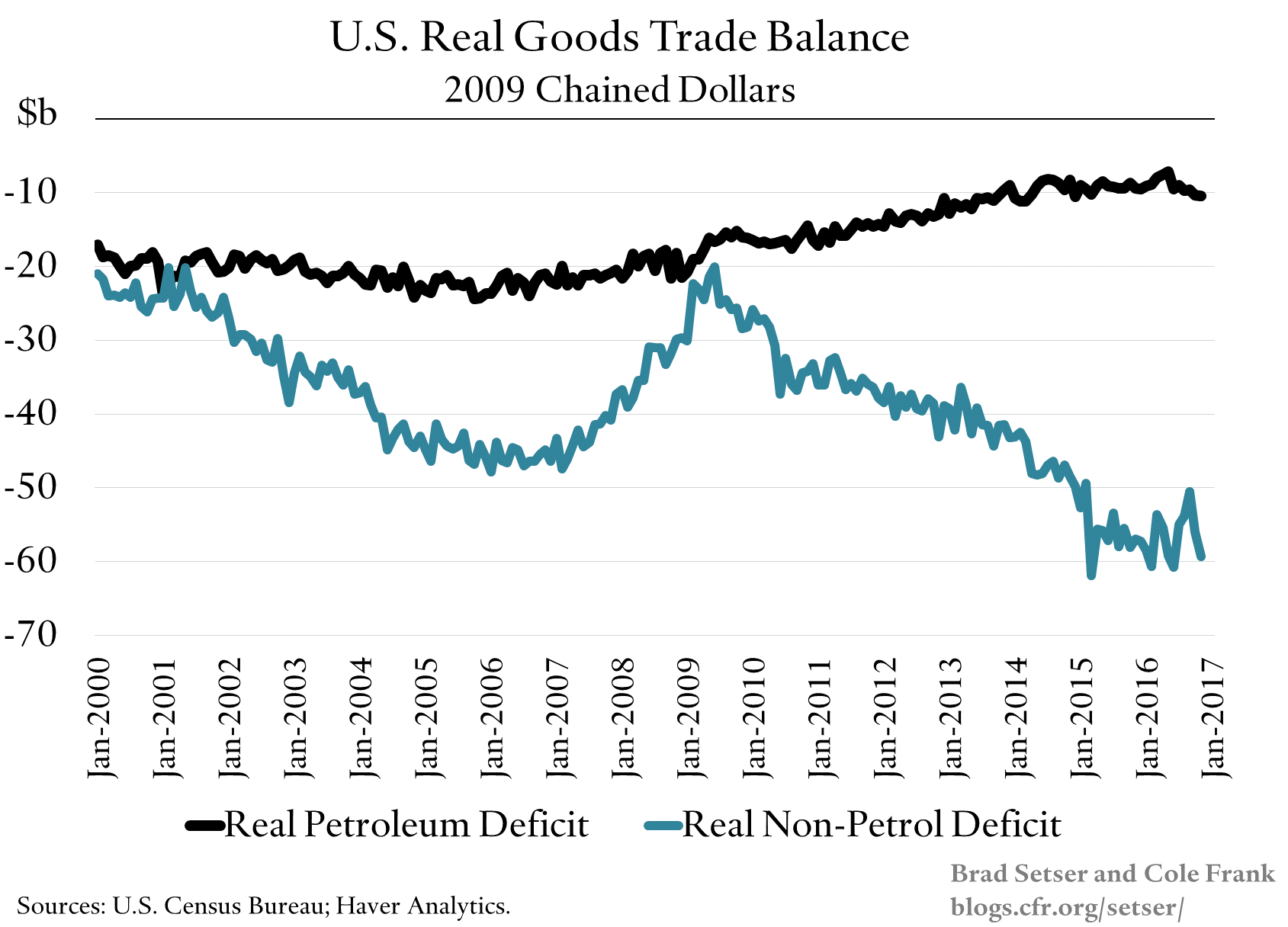 us-real-goods-trade-balance