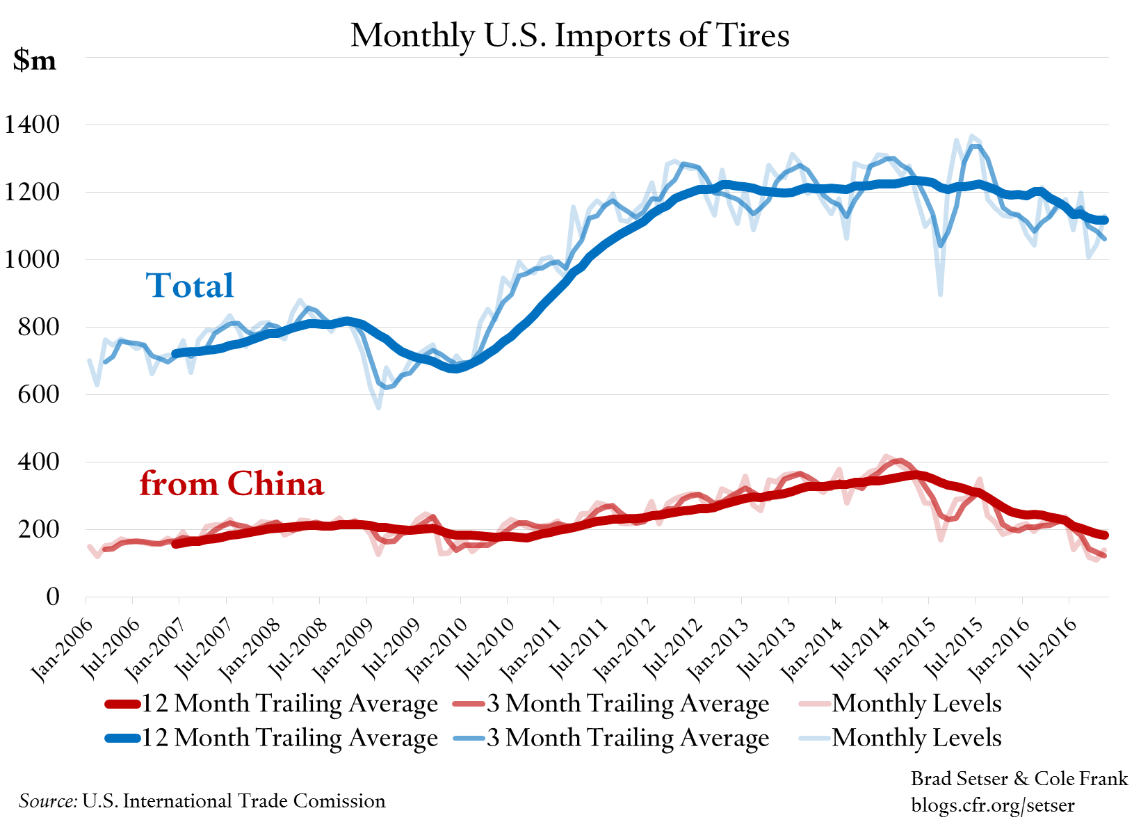 us-tire-imports