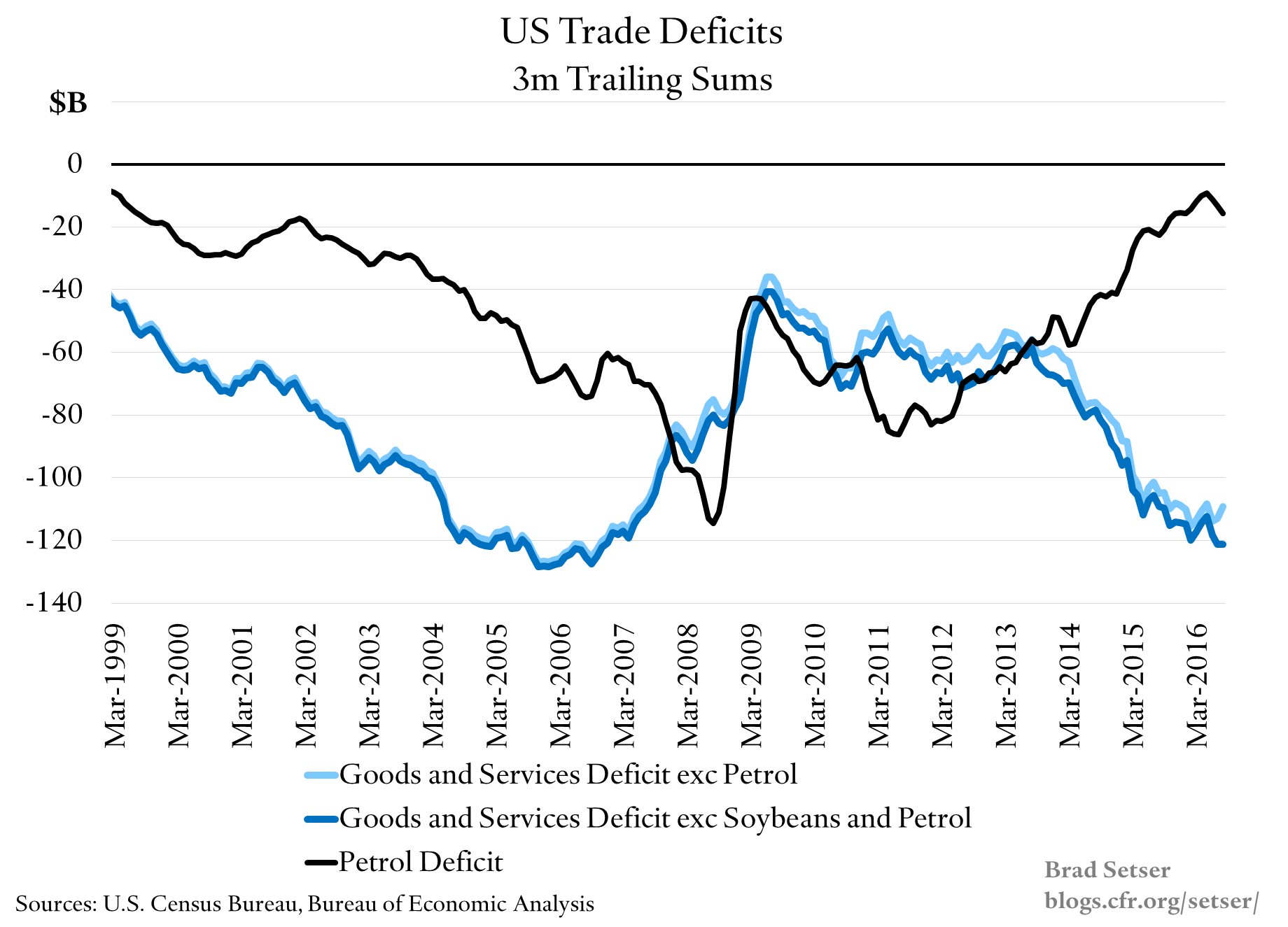 us-trade-deficits-exc-soybeans