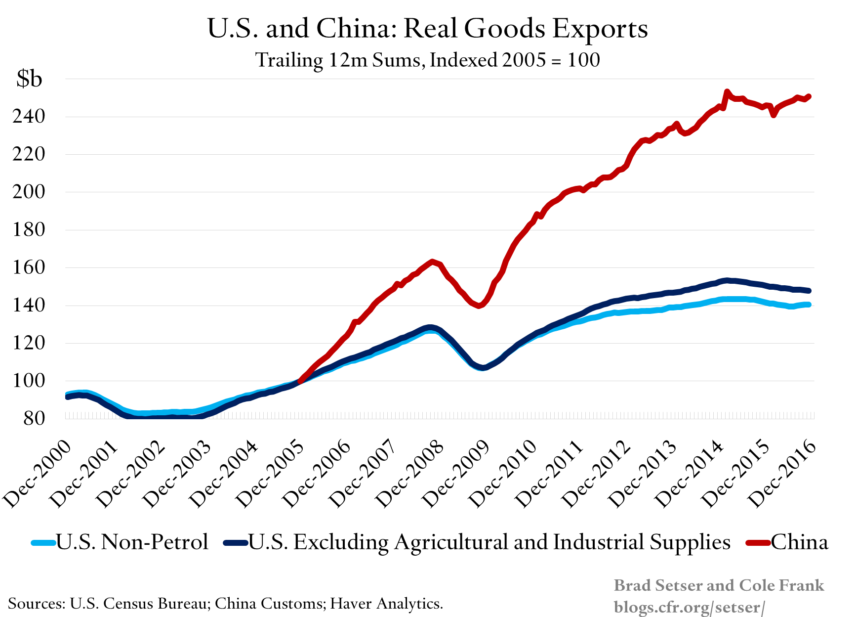 us-v-china-real-goods-exports