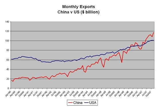 us_and_chinese_export_growth