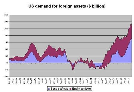 us_demand_foreign_assets_01