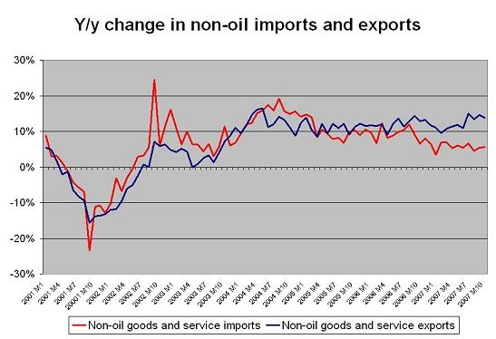 us_export_and_import_growth