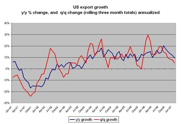us_export_growth_q1_07