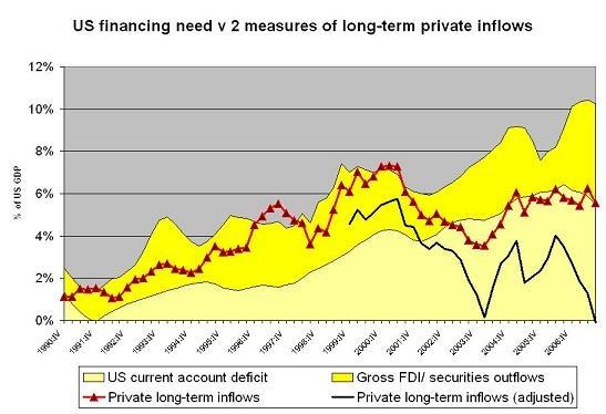 us_financing_need