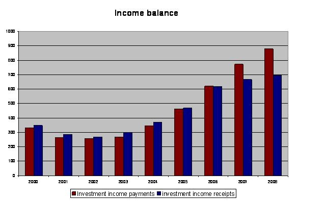 us_income_balance