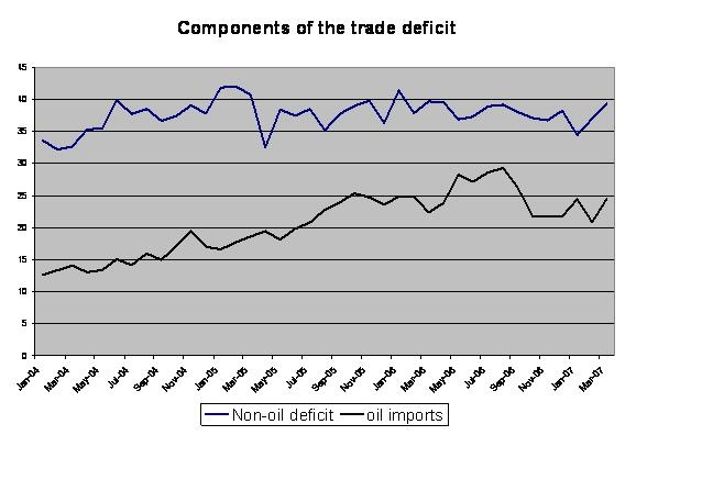 us_oil_and_non_oil_deficit