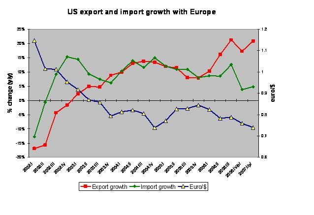 us_trade_with_europe
