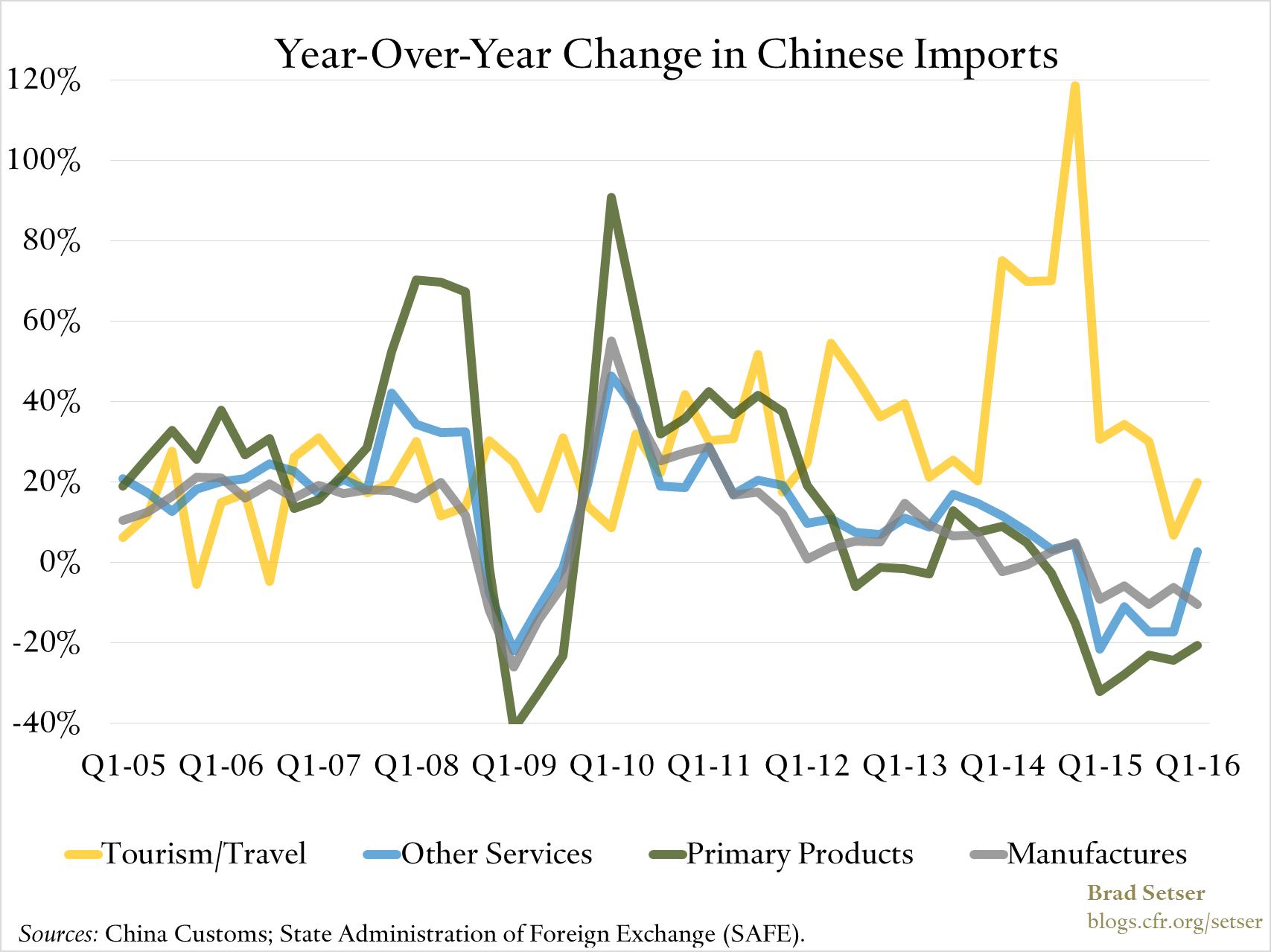yoy-China-imports