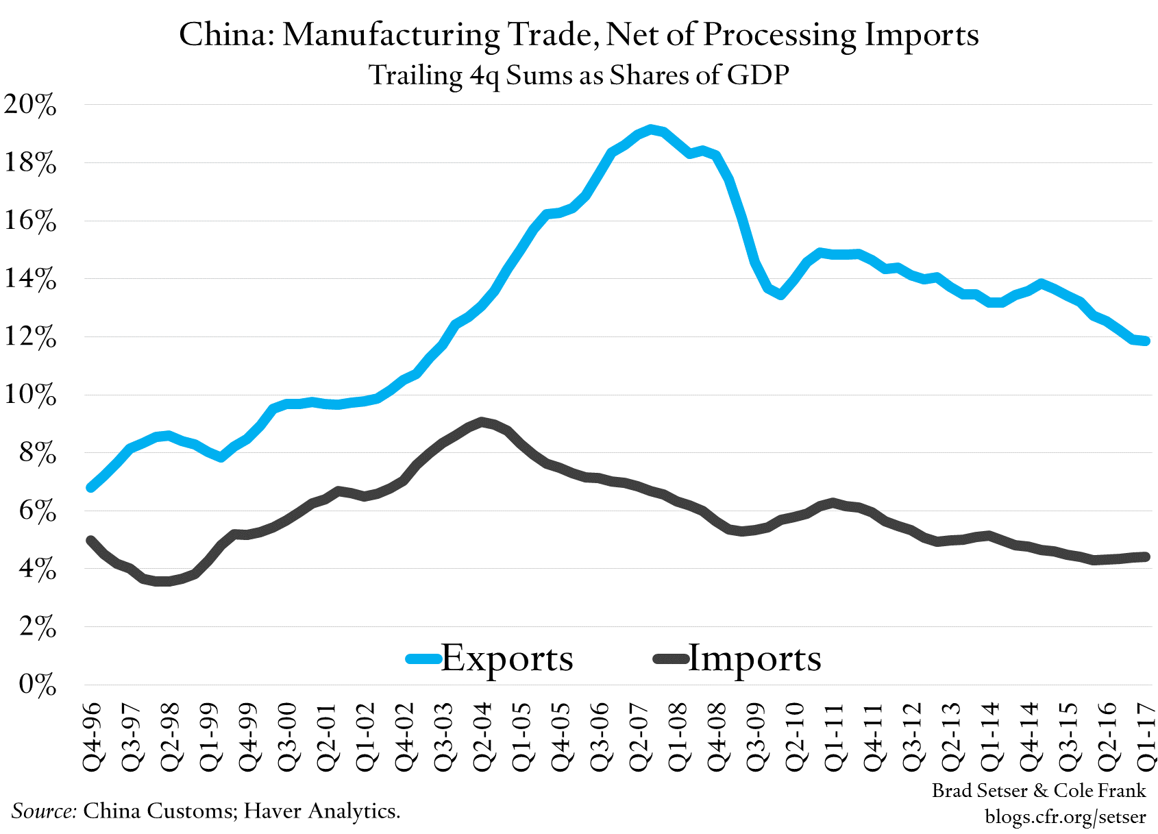 "China Still Wants To Import Commodities, Not Manufactures (Judging From The ""Early Harvest"" Trade Deal)"