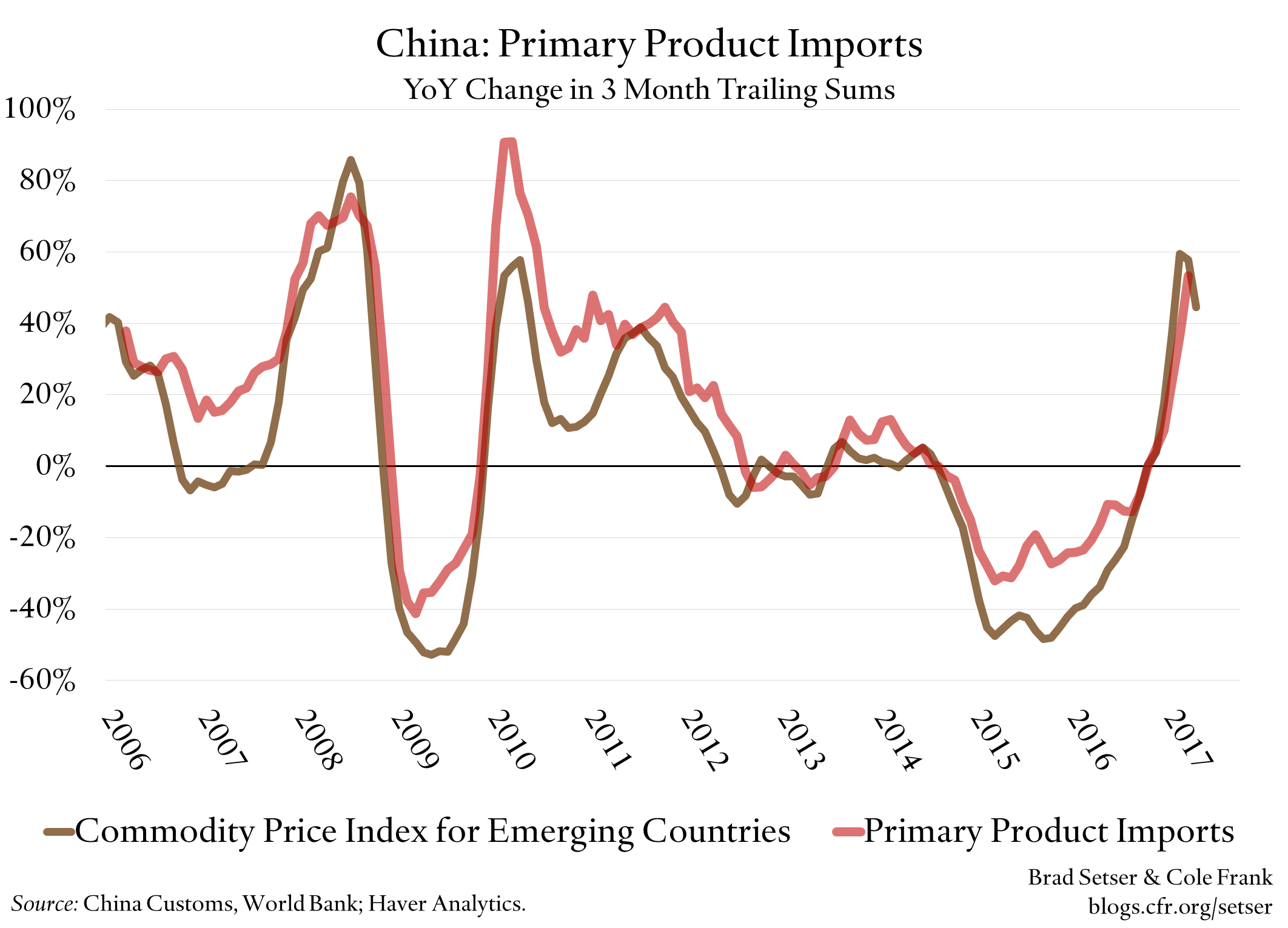 China's Q1 Import Surge, Disaggregated